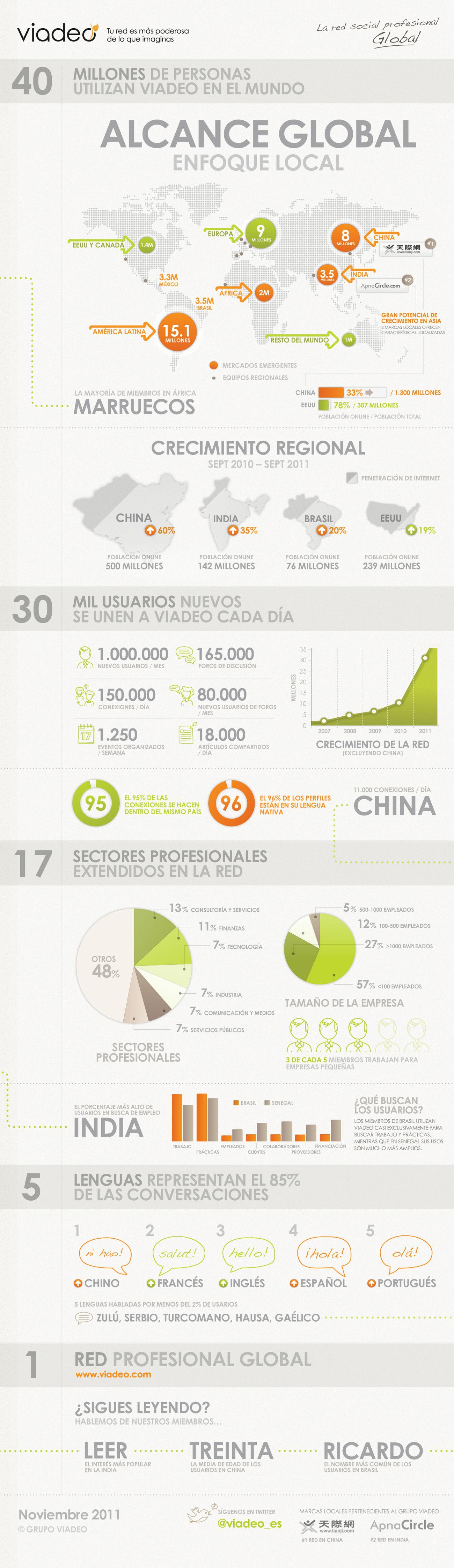 Redes Sociales,Comercio internacional, Internacionalización, SEO internacional