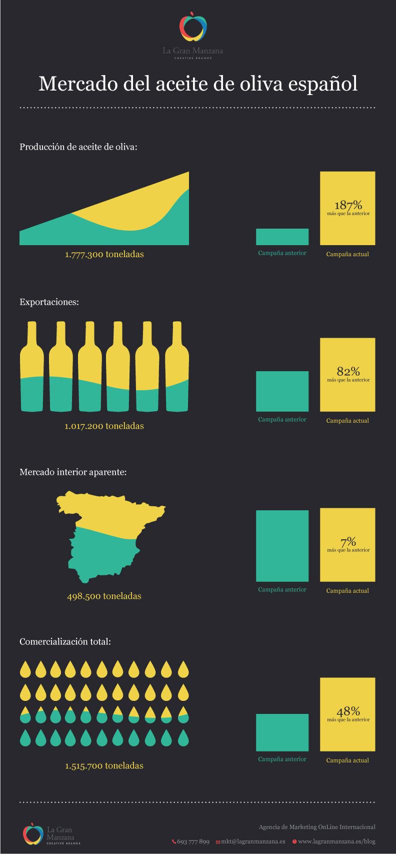 Las exportaciones del aceite de oliva español se duplican