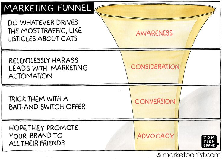 Inbound marketing embudo