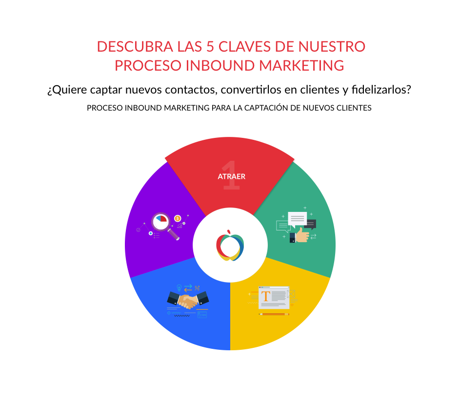 agencia inbound marketing para atraer clientes