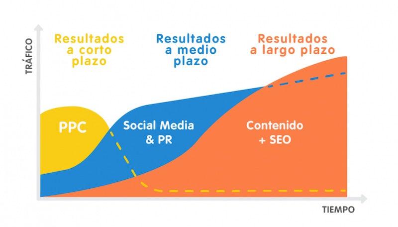 ppc-en-una-estrategia-inbound-marketing