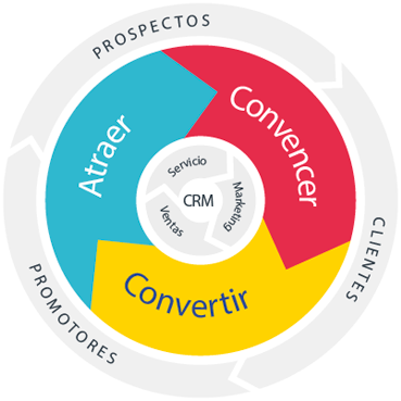 flywheel lagranmanzana agencia inbound marketing alicante espana seo webdesign